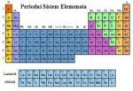 Periodni-sistem-dobio-dva-nova-elementa.