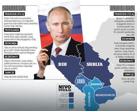 CILJ RUSIJE: STOP PUTU SRBIJE u EU Prikriveni uticaj Kremlja na srpsku politiku