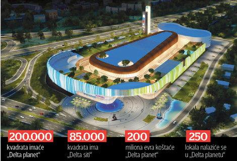 TROŠENJE PARA OD DELTA SITIJA Mišković gradi dva i po puta veći tržni centar