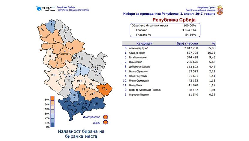 Ko je gde osvojio najviše glasova? Vučićev rekordni rezultat u Trgovištu i Gori, Jankovićev u Senti (GRAFIKA)
