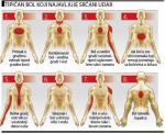 Prepoznajte signale infarkta