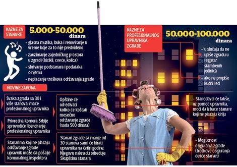 MIR U KOMŠILUKU Za buku u stanu kazna 50.000  dinara
