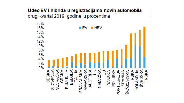 20.09.2019 ::: Istraživanje Erste Grupe - Pad proizvodnje automobila – ponuda ili potražnja?