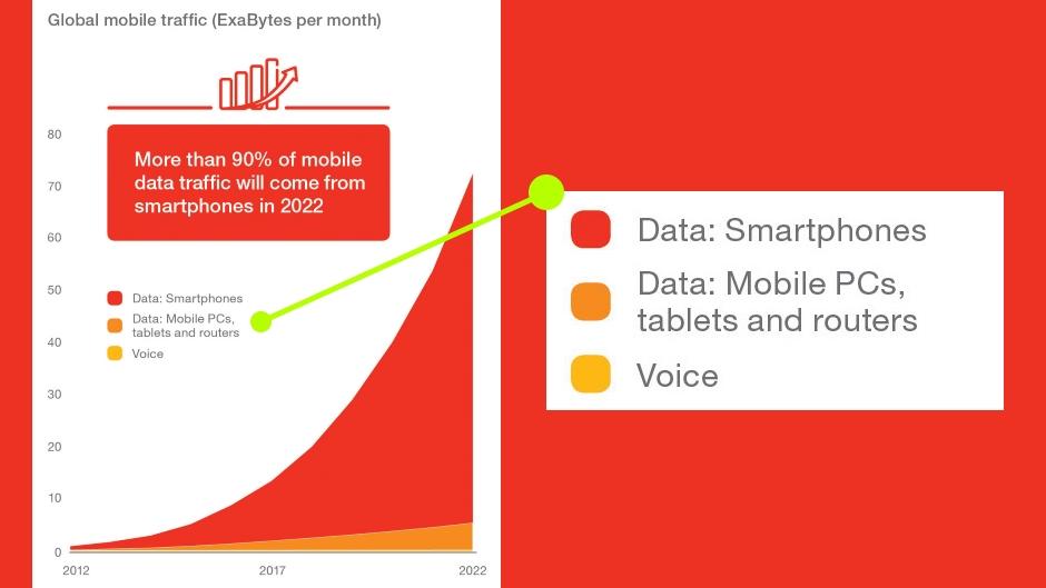 4G biće glavna mreža 2018, a video prenos primaran