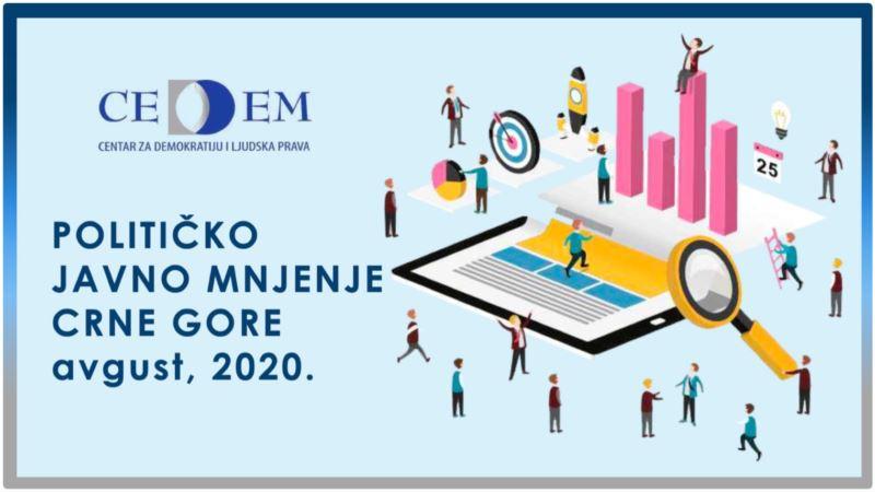 """CEDEM: DPS-u vjeruje 35,3 odsto, listi """"Za budućnost Crne Gore"""" 24,7 procenata"""