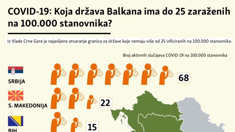 COVID-19: Koja država Balkana ima do 25 zaraženih na 100.000 stanovnika?