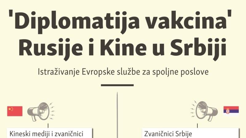 Diplomatija vakcina Rusije i Kine u Srbiji