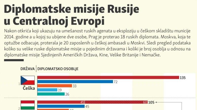 Diplomatske misije Rusije u Centralnoj Evropi