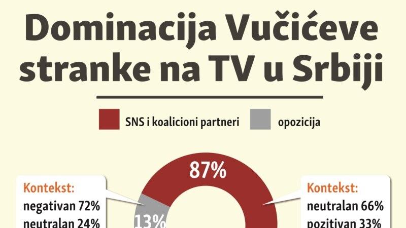 Dominacija Vučićeve stranke na TV u Srbiji