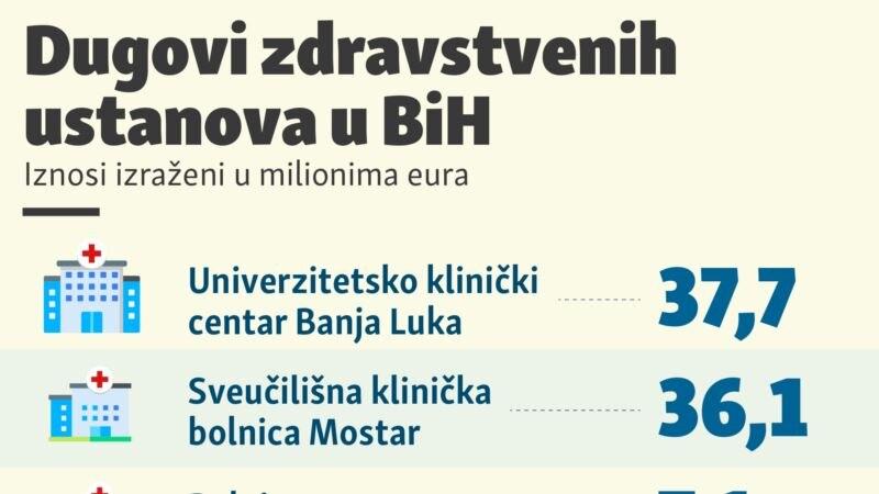 Dugovi zdravstvenih ustanova u BiH
