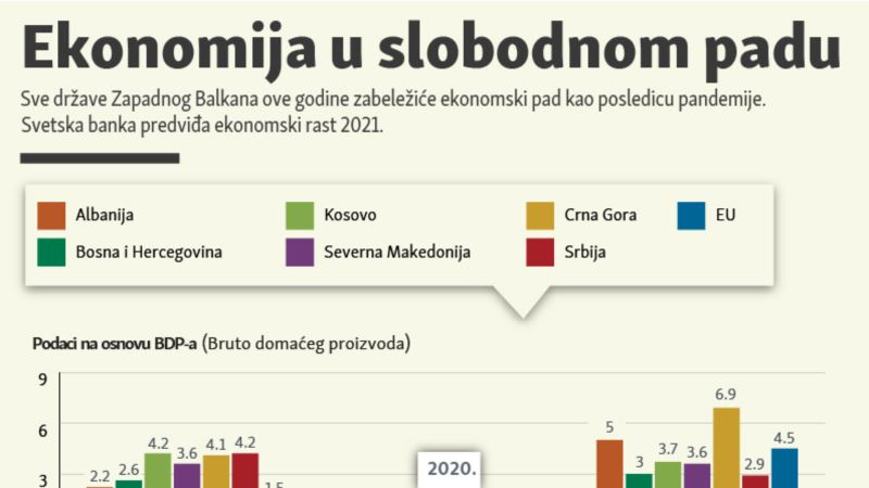 Ekonomija Zapadnog Balkana u slobodnom padu