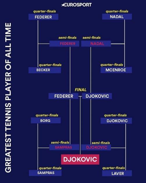 Eurosport anketa: Đoković je najveći teniser svih vremena