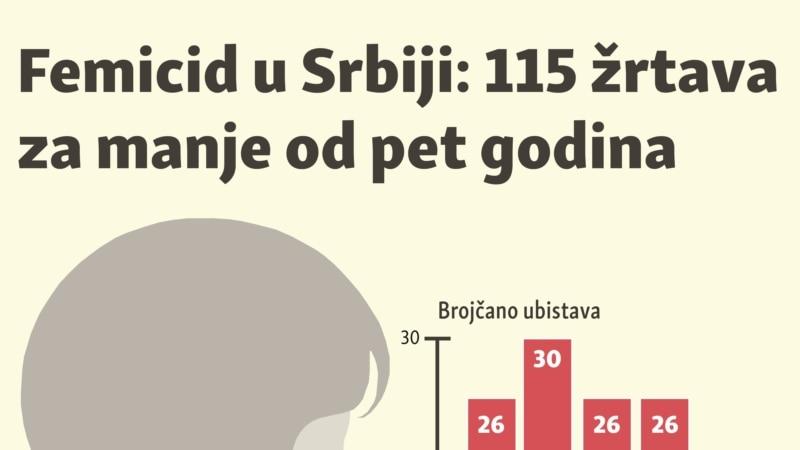 Femicid u Srbiji: 115 žrtava za manje od pet godina