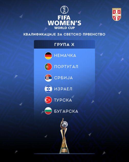 Fudbalerke Srbije dobile rivalke u kvalifikacijama za SP