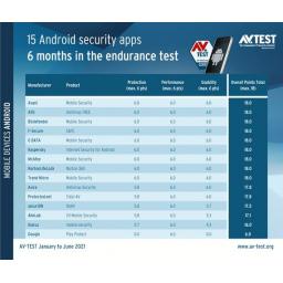 Google Play Protect ponovo nije prošao antivirusne testove