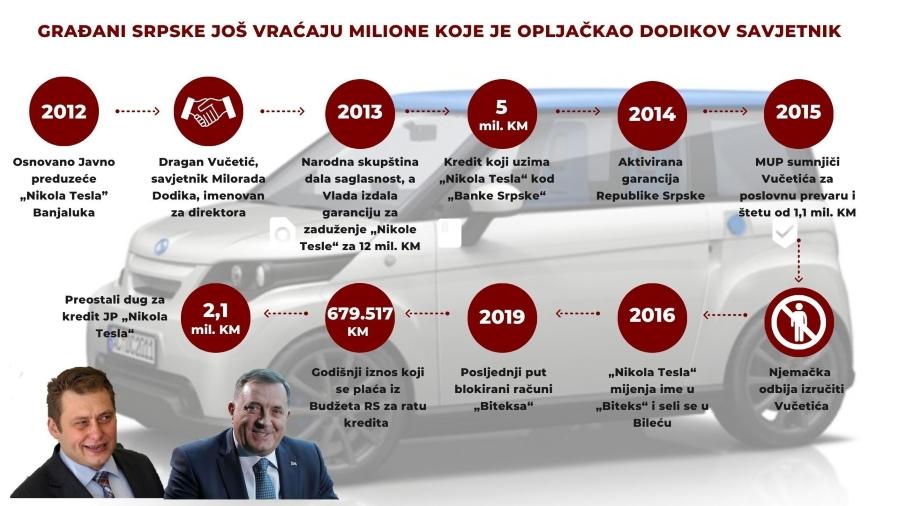 Građani Srpske još vraćaju milione koje je opljačkao Dodikov savjetnik