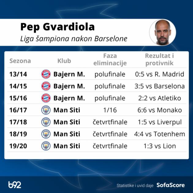 Gvardiola sa Sitijem ne može dalje od četvrtfinala