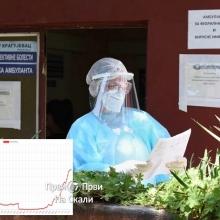 Institut za javno zdravlje, 11. 7. 2020: Novi pozitivni rezultati - Kragujevac 42, Topola 1, Raca 1, Lapovo 1 (sumadijski okrug 45)