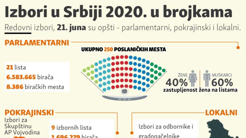 Izbori u Srbiji 2020. u brojkama