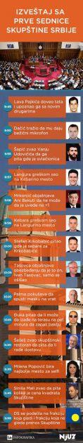 Izveštaj sa prve sednice Skupštine Srbije