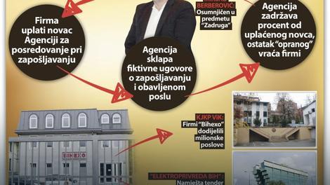 KOCKICE SE POLAKO SLAŽU Tužioci razotkrivaju šemu pranja novca, zet Bakira Izetbegovića VAŽNA KARIKA