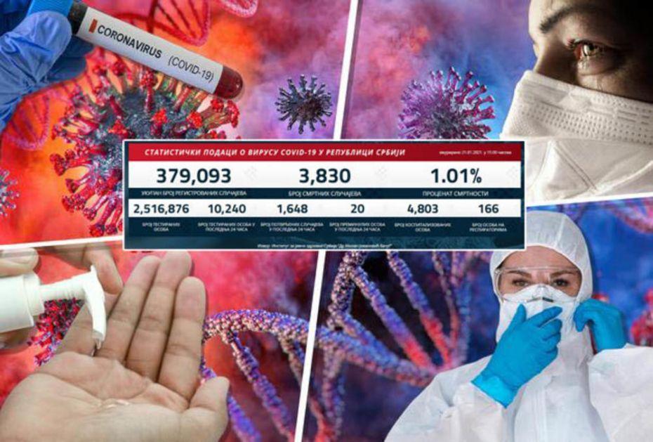 KORONA DAN U SRBIJI SKORO PRESLIKAN OD JUČE: Danas 1.648 novozaraženih
