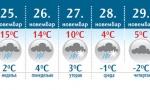 KOŠAVA HLADI VIKEND: Narednih dana više kiše