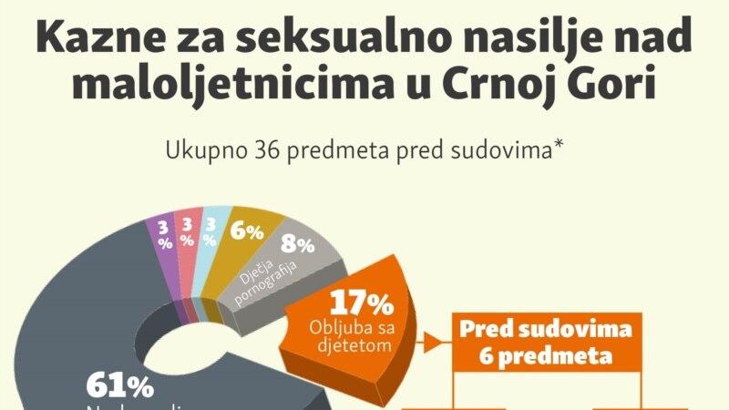 Kazne za seksualno nasilje nad maloljetnicima u Crnoj Gori