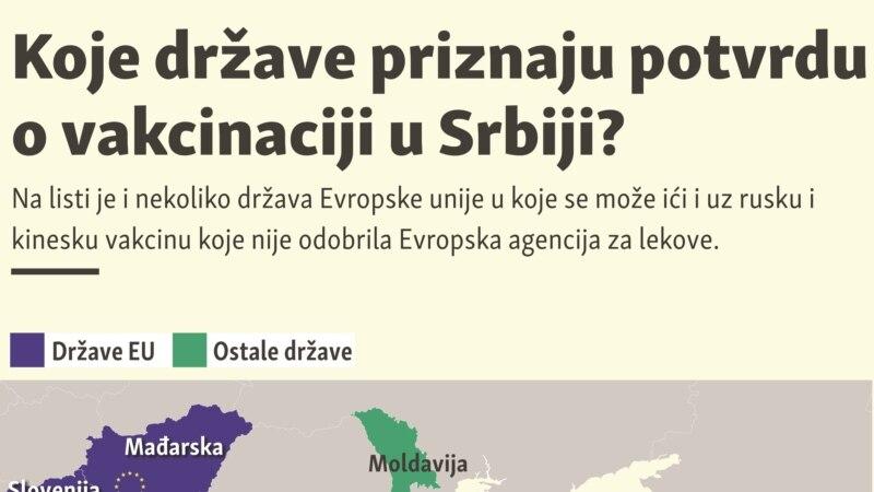 Koje države priznaju potvrdu o vakcinaciji u Srbiji?