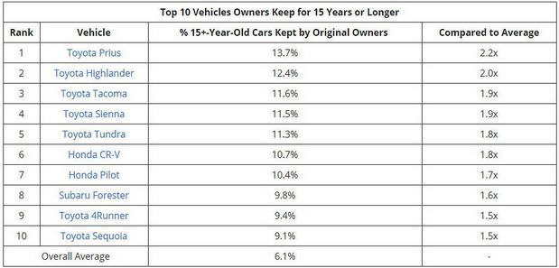 Koje modele automobila vlasnici najduže voze