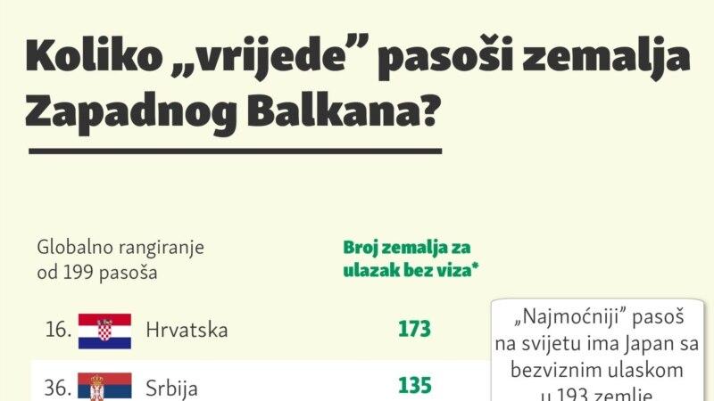 Koliko vrijede pasoši zemalja Zapadnog Balkana?