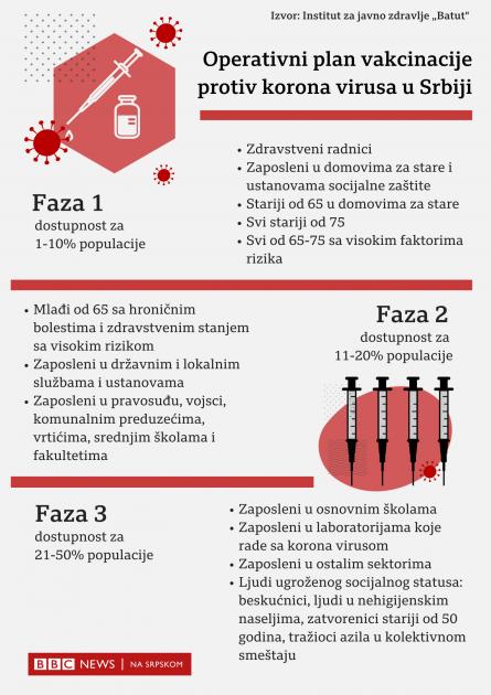 Korona virus: U Srbiji 61.000 vakcinisanih, Belgija traži zabranu putovanja na nivou EU