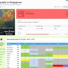 Kvalitet vazduha: Kragujevac, 21. 1. 2021. (21:00)