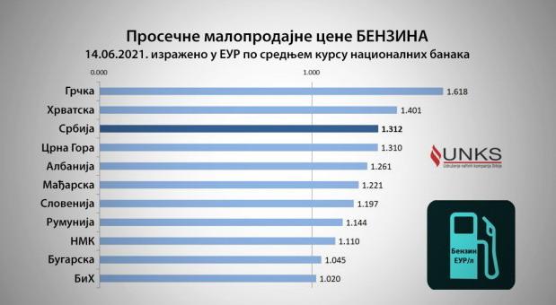 Letovanje i cena goriva – gde se najjeftinije puni rezervoar