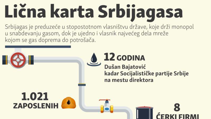 Lična karta javnog preduzeća Srbijagas