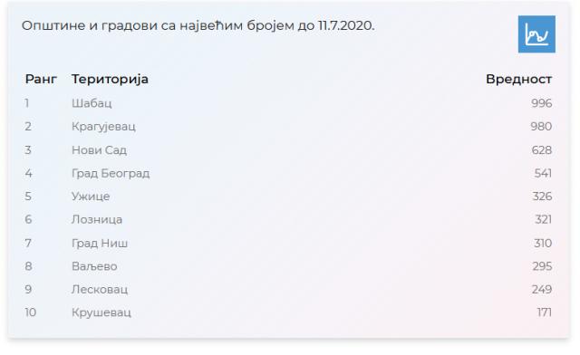 Lista gradova sa najviše ljudi u samoizolaciji: Šabac prvi sa 996, Kragujevac drugi, Novi Sad na 3. mestu