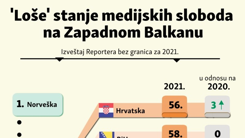 Loše stanje medijskih sloboda na Zapadnom Balkanu