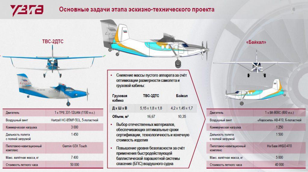 """MAKS-2021: Laki višenamenski avion LMS-901 """"Bajkal"""", zamena za legendarni An-2"""
