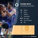 Micić MVP nedelje u Evroligi
