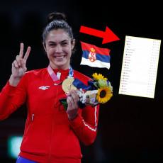 NA MILIČIN POGON Srbija se visoko popela na listi svetskih zemalja PO BROJU MEDALJA!