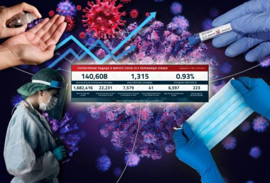 NIKAD CRNJI KORONA PRESEK, NOVE CIFRE SU KATASTROFALNE: 7.579 novozaraženih, 41 preminuli