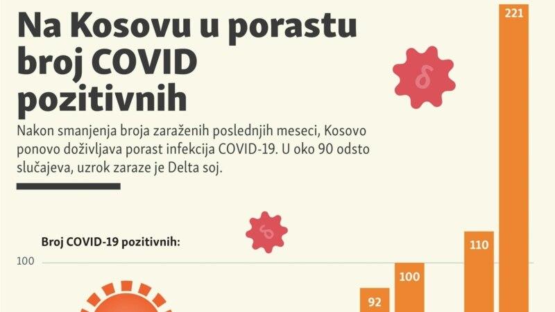 Na Kosovu u porastu broj COVID pozitivnih