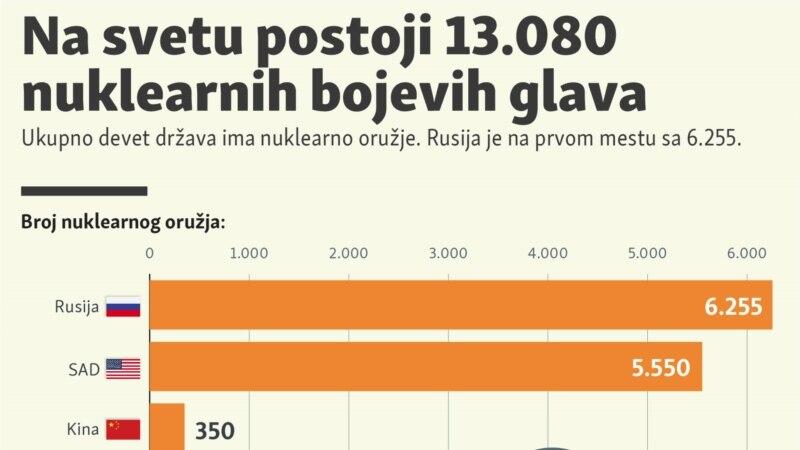 Na svetu 13.080 nuklearnih bojevih glava