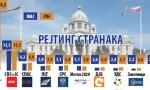 Naprednjaci 58 odsto, a Sergej nadomak praga: Bez dramatičnih promena u podršci strankama uoči parlamentarnih izbora