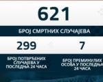 Novih 7 žrtava virusa korona 19, još 299 zaraženih u Srbiji