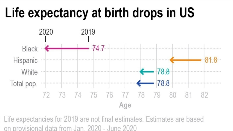 Očekivani životni vek Amerikanaca - 2020. najveći pad od Drugog svetskog rata