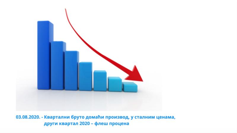 Pad BDP-a u Srbiji 6,5 odsto, turizam pao 53 odsto