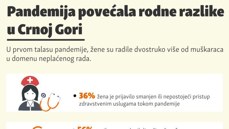 Pandemija povećala rodne razlike u Crnoj Gori
