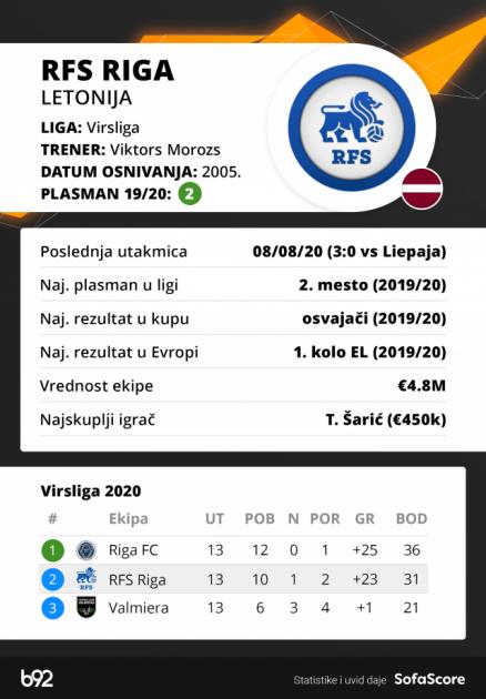 Partizanov rival silan u domaćem šampionatu