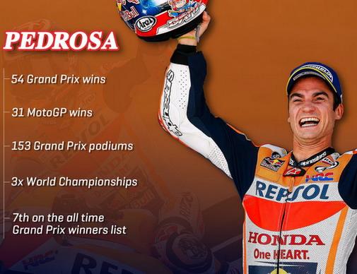 Pedrosa se povlači iz Moto GP šampionata
